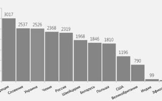 Процент курящих в России